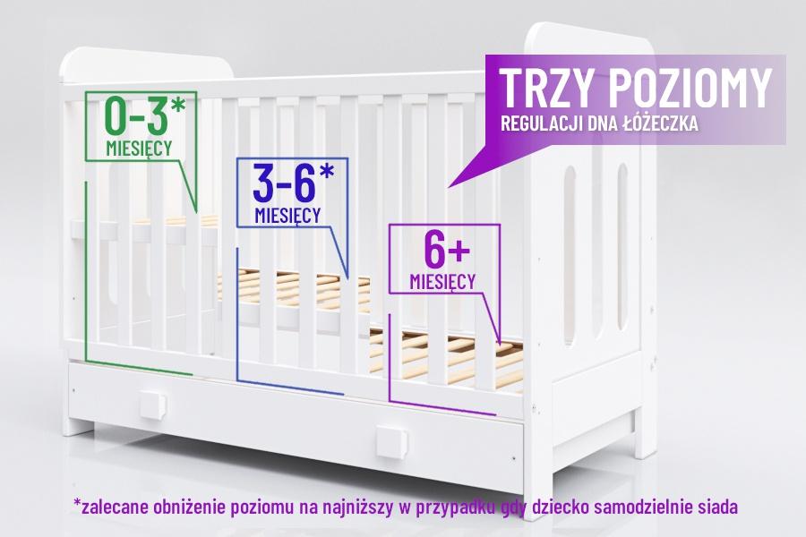 Trzy ułożenia dna materaca w łóżeczku niemowlęcym