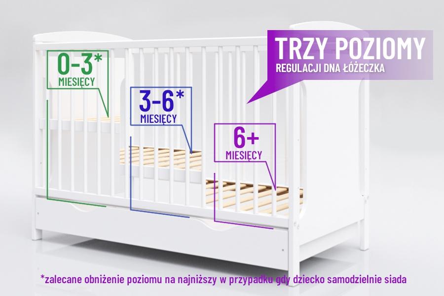 Możliwe ułożenia dna materacowego w łóżeczku dla dziecka
